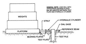 Schematic for kentledge method lateral load test