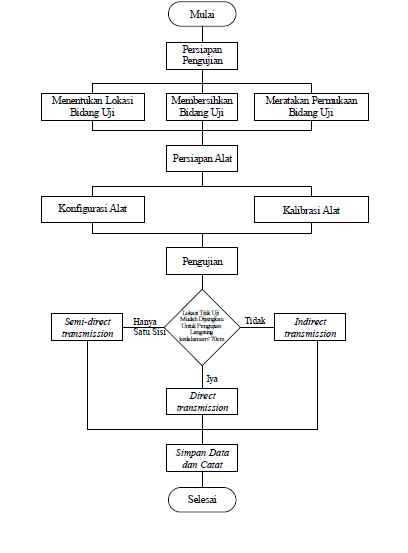 UltrasonicPulseVelocityFlowChart