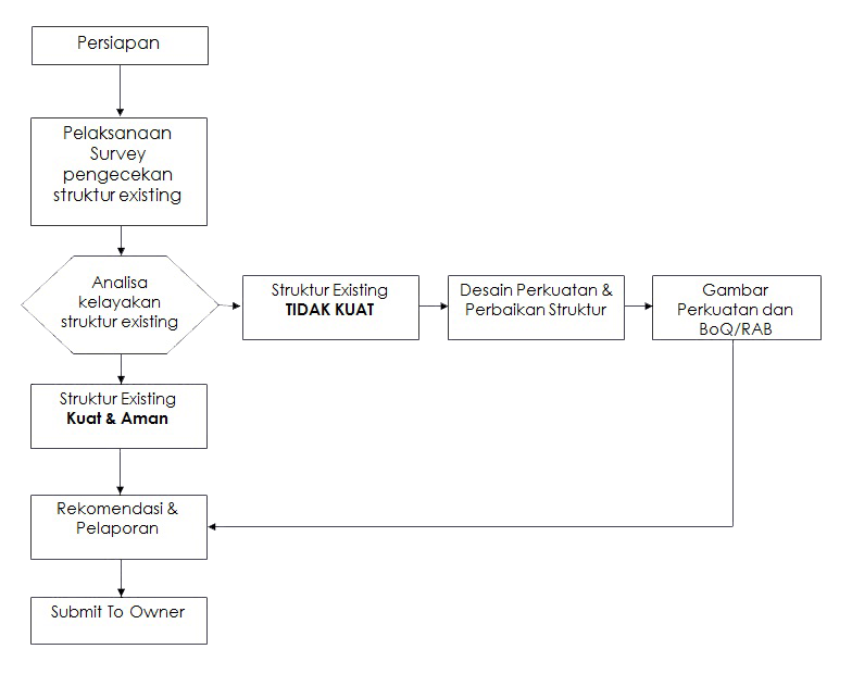 Tabel Assesment bangunan