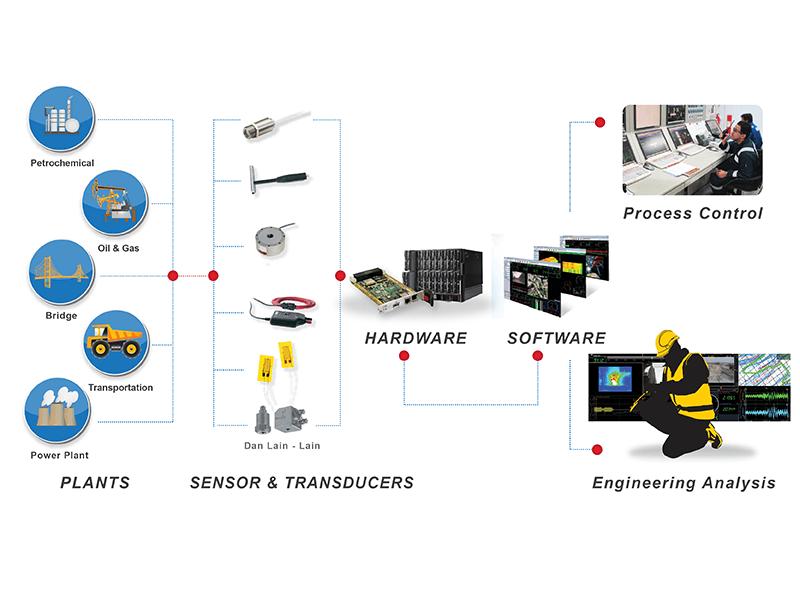 monitoring-system-testindo
