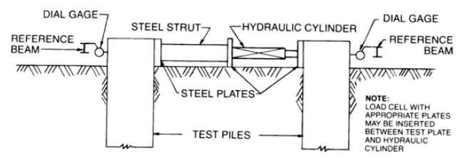 schematic for pile to pile method D3966-07