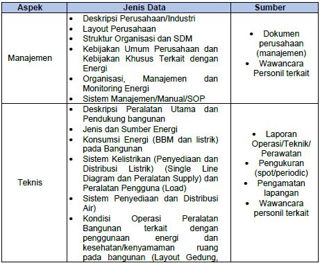 data audit energi